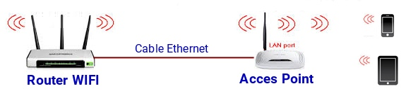 Wifi Acces Point