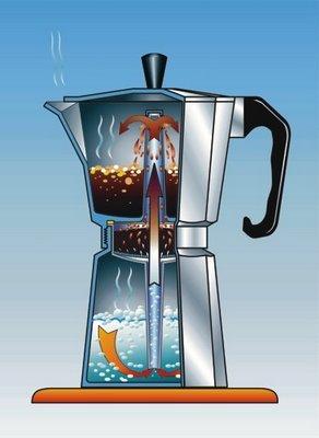 cafetera-italiana-como funciona